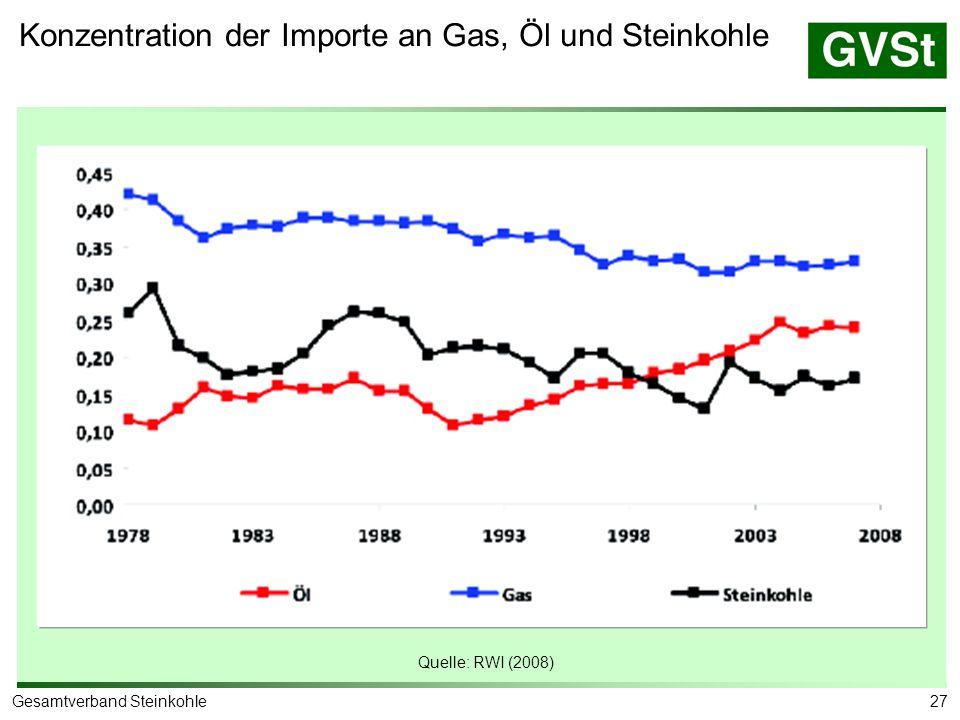 Versorgungsrisiko mit Öl, Gas und Steinkohle (1978 – 2007)