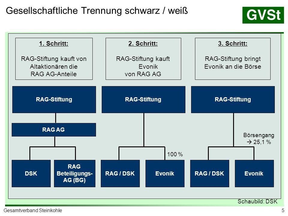 RAG-Stiftung Schaubild: RAG