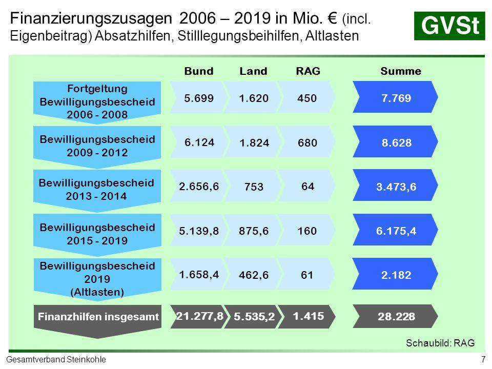 Auslaufbergbau = Anpassungskurs bis 2012 ohne Wenn und Aber