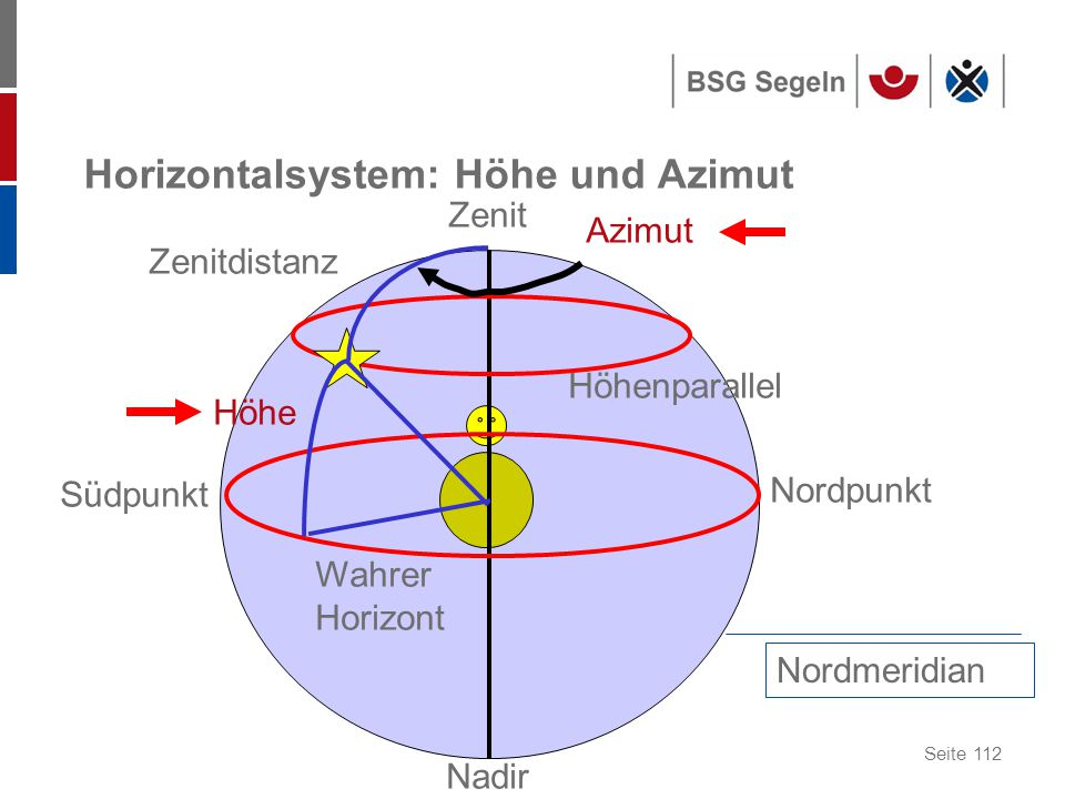 Horizontalsystem: Höhe und Azimut