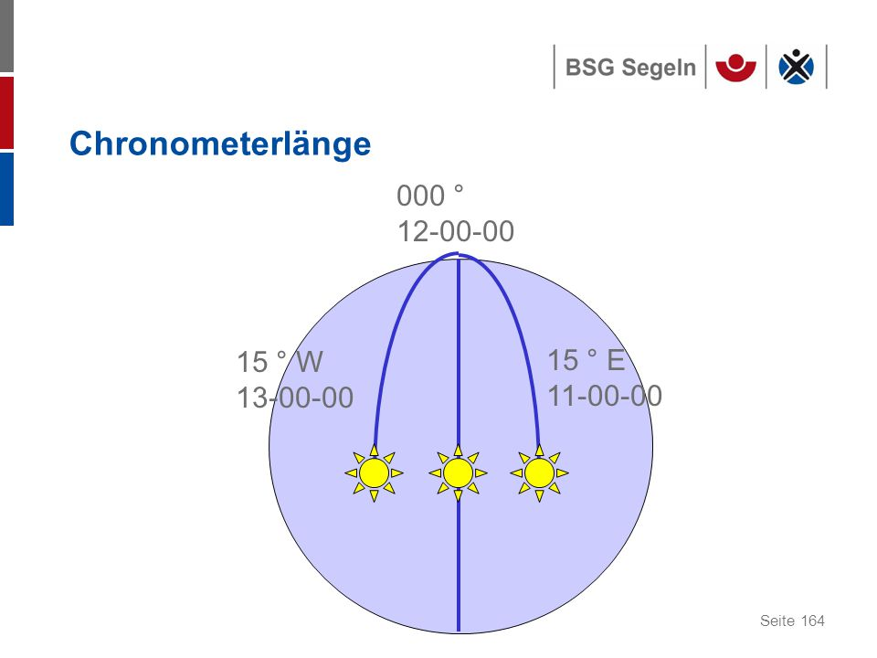 Chronometerlänge 000 ° 12-00-00 15 ° W 13-00-00 15 ° E 11-00-00