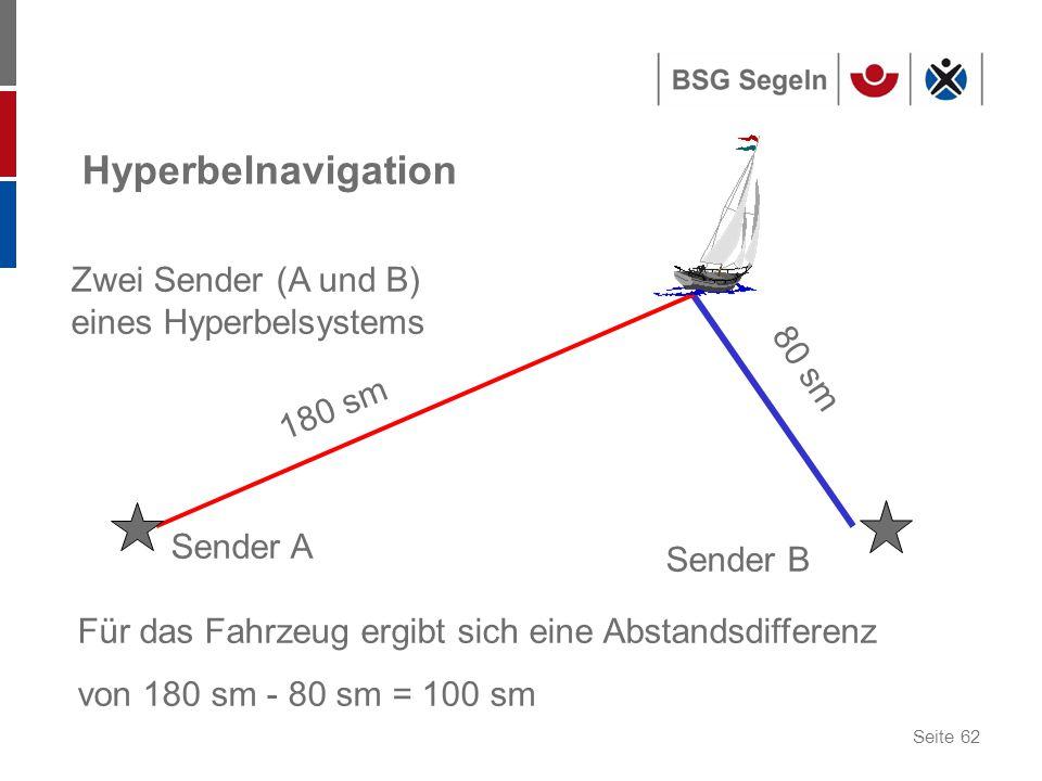 Hyperbelnavigation Zwei Sender (A und B) eines Hyperbelsystems 80 sm