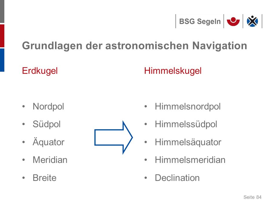 Grundlagen der astronomischen Navigation