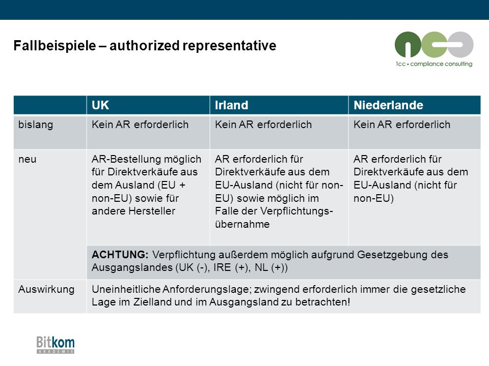 Fallbeispiele – authorized representative