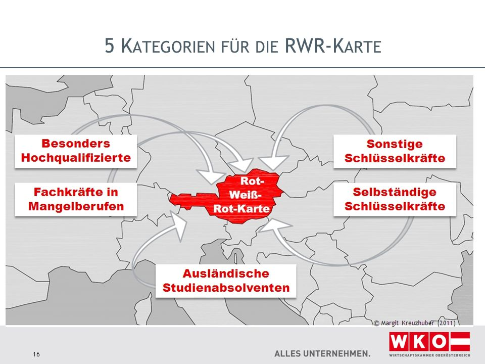 5 Kategorien für die RWR-Karte