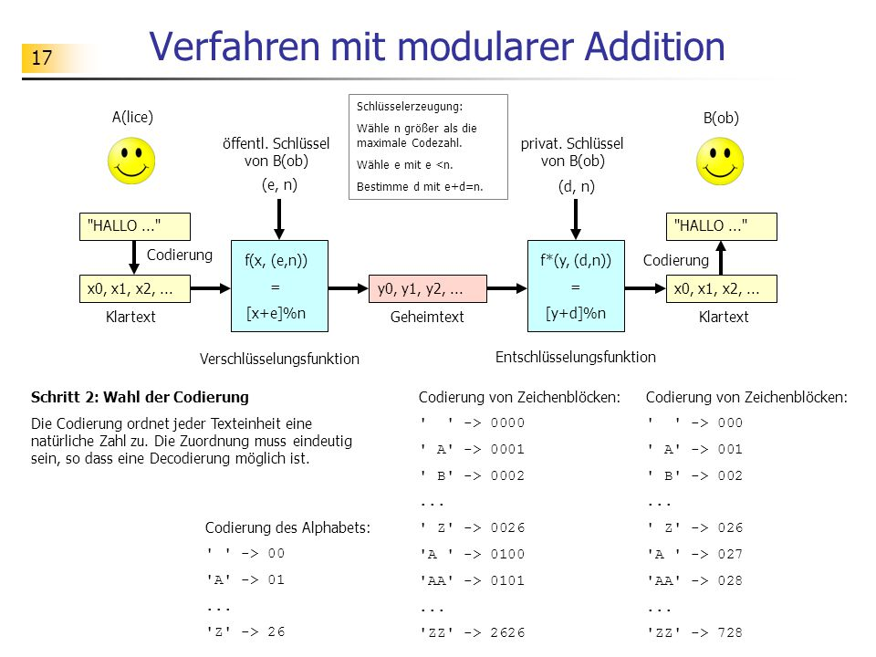Verfahren mit modularer Addition