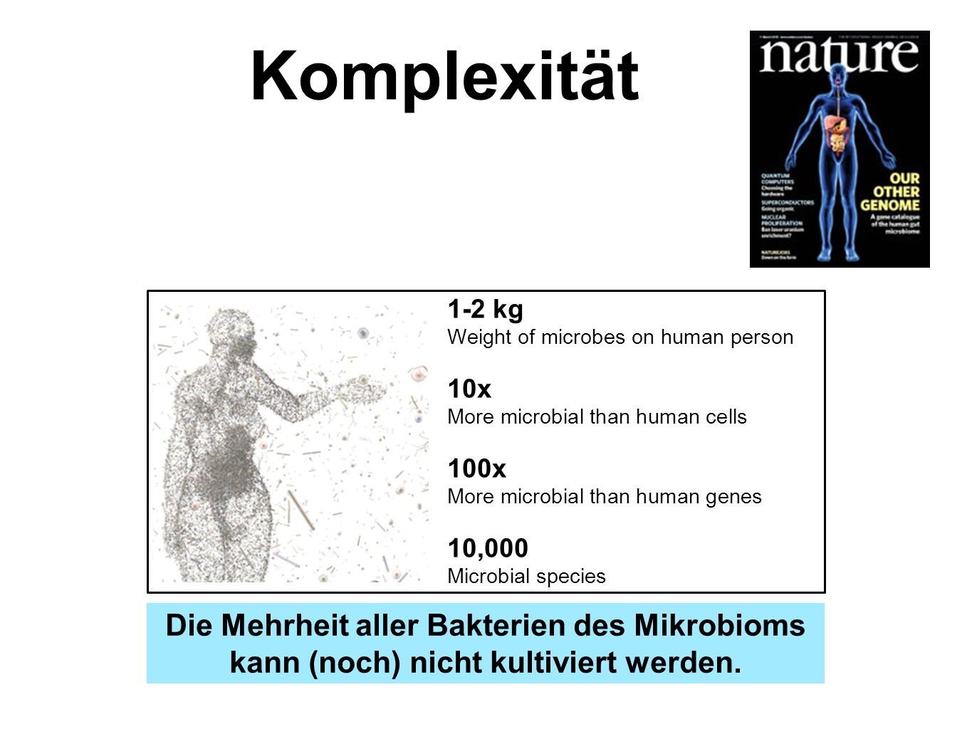 Komplexität 1-2 kg Weight of microbes on human person. 10x More microbial than human cells. 100x More microbial than human genes.