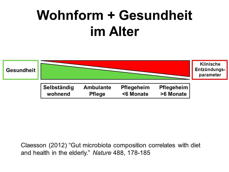 Wohnform + Gesundheit im Alter
