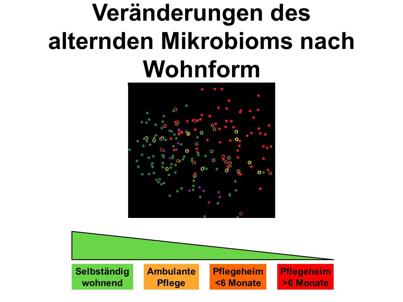 Veränderungen des alternden Mikrobioms nach Wohnform