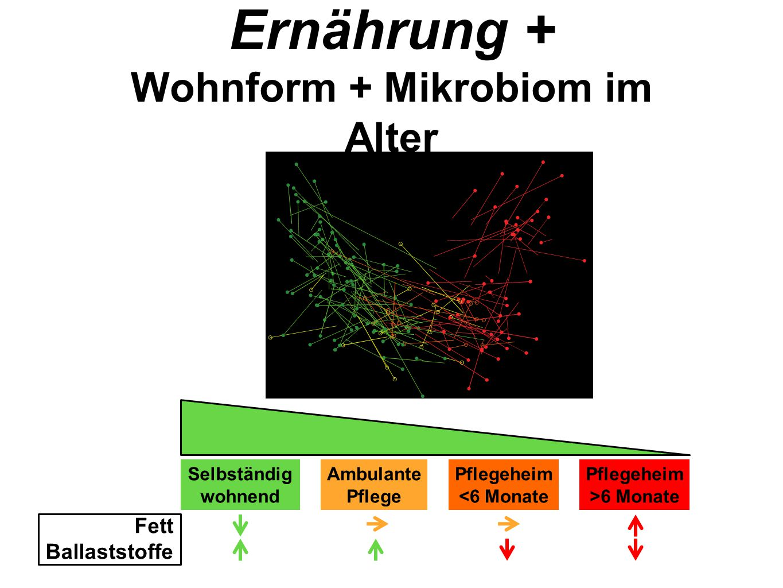 Wohnform + Mikrobiom im Alter