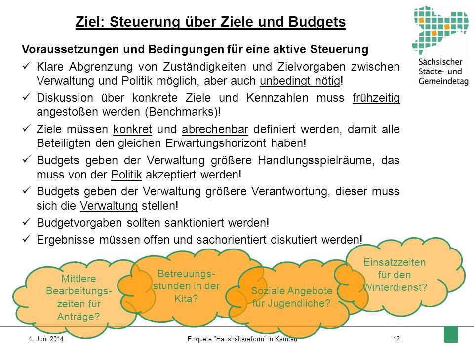 Ziel: Steuerung über Ziele und Budgets