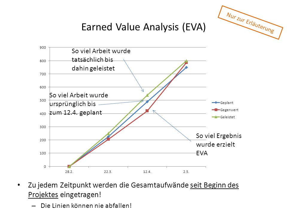 Earned Value Analysis (EVA)