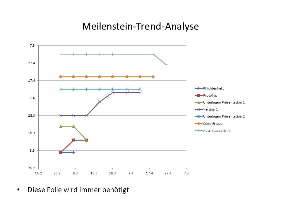 Meilenstein-Trend-Analyse