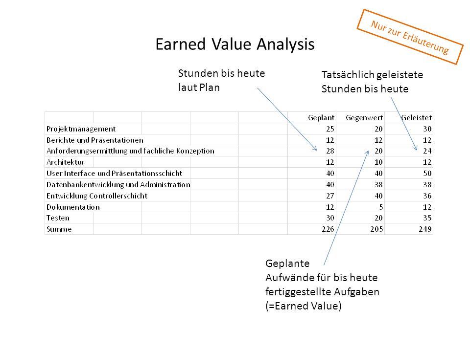 Earned Value Analysis Stunden bis heute Tatsächlich geleistete
