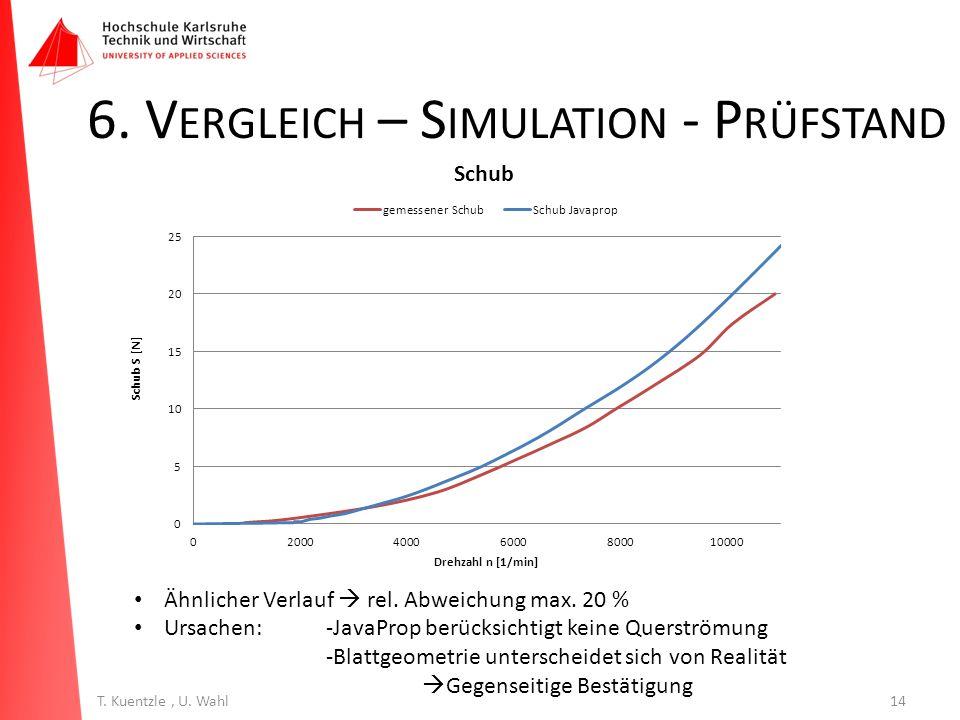 6. Vergleich – Simulation - Prüfstand