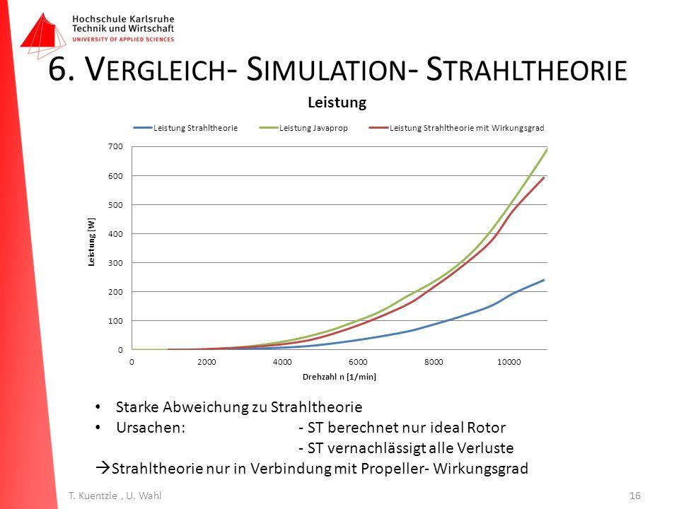 6. Vergleich- Simulation- Strahltheorie