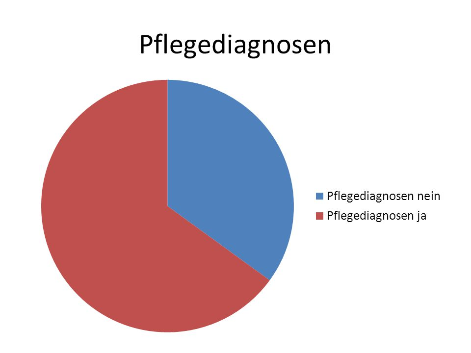 Pflegediagnosen