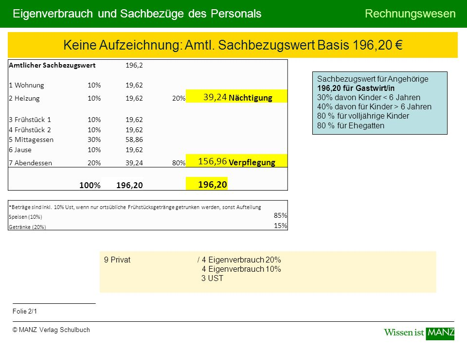 Keine Aufzeichnung: Amtl. Sachbezugswert Basis 196,20 €