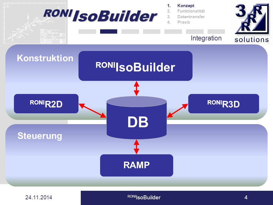 DB RONIIsoBuilder Konstruktion RONIR2D RONIR3D Steuerung RAMP