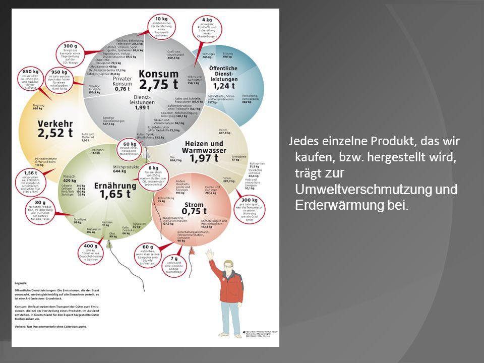 18.10.12 Jedes einzelne Produkt, das wir kaufen, bzw. hergestellt wird, trägt zur Umweltverschmutzung und Erderwärmung bei.
