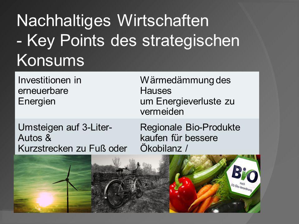 Nachhaltiges Wirtschaften - Key Points des strategischen Konsums