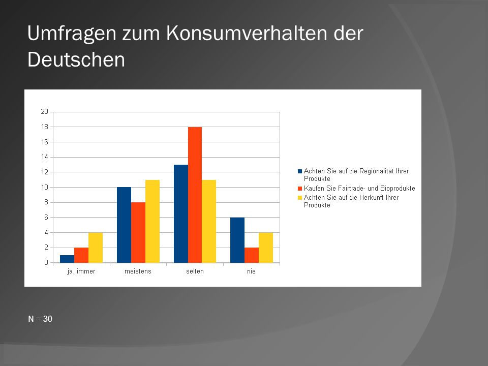 Umfragen zum Konsumverhalten der Deutschen