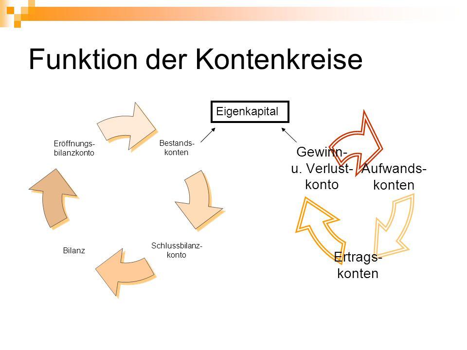 Funktion der Kontenkreise
