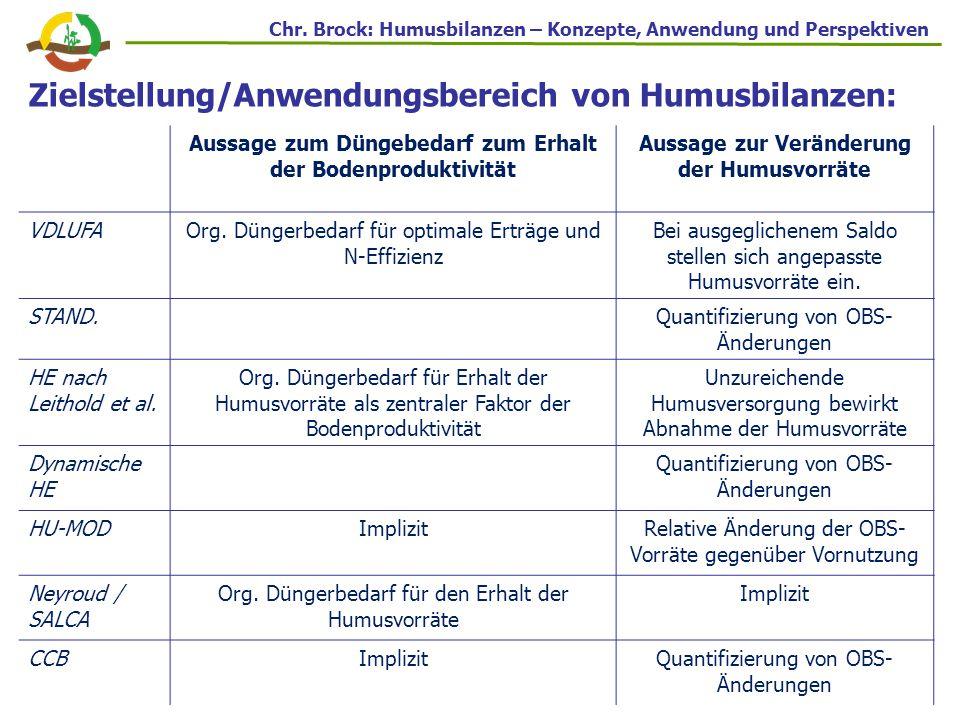 Zielstellung/Anwendungsbereich von Humusbilanzen: