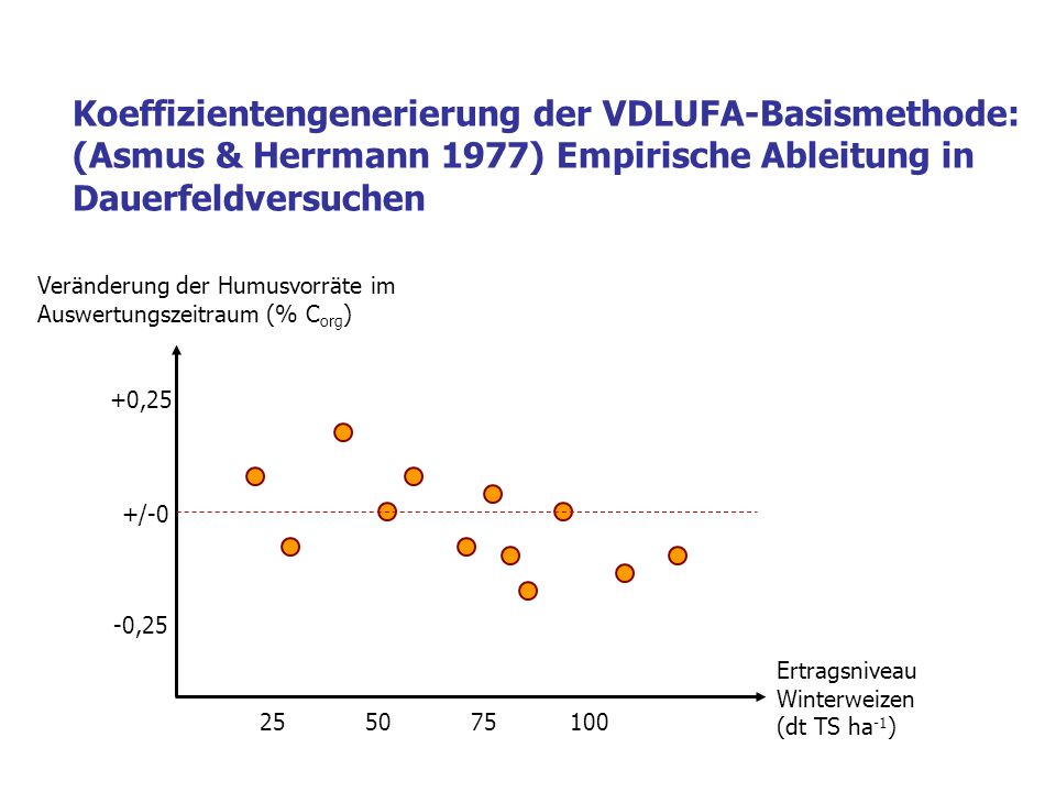 Koeffizientengenerierung der VDLUFA-Basismethode: (Asmus & Herrmann 1977) Empirische Ableitung in Dauerfeldversuchen