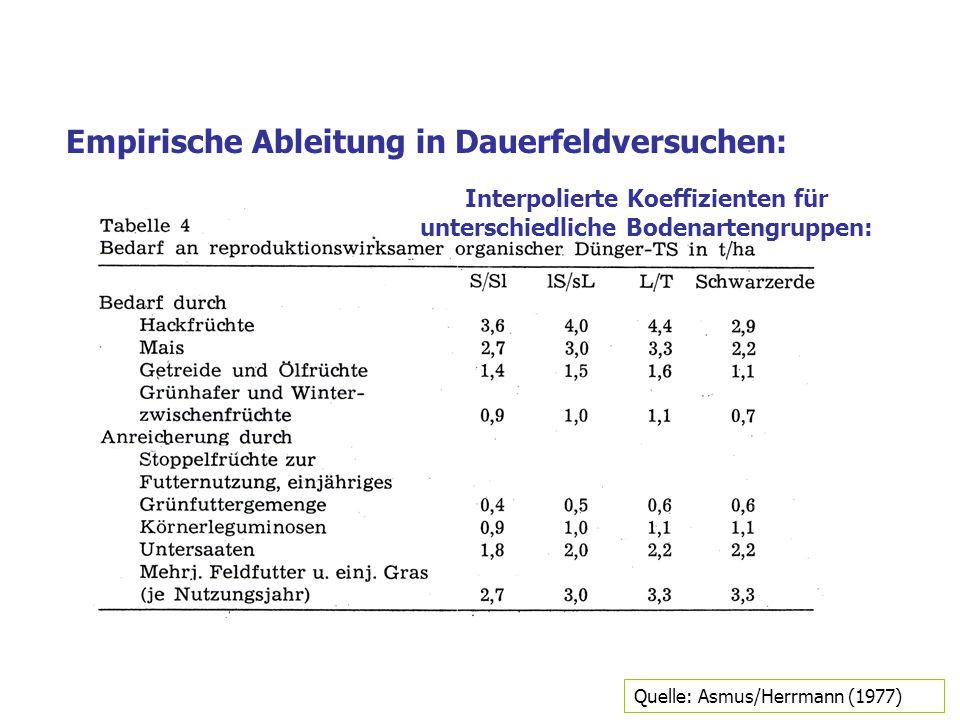 Interpolierte Koeffizienten für unterschiedliche Bodenartengruppen: