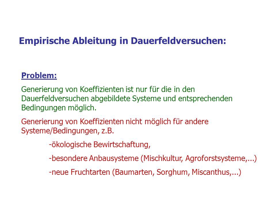 Empirische Ableitung in Dauerfeldversuchen: