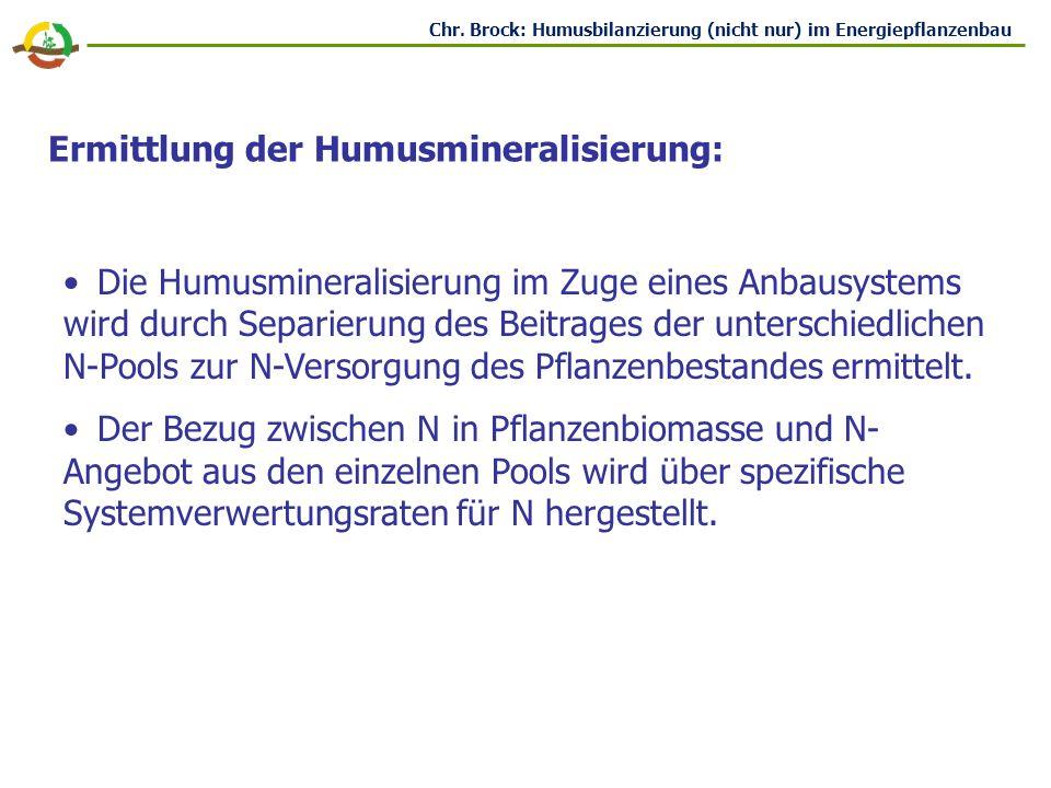 Ermittlung der Humusmineralisierung: