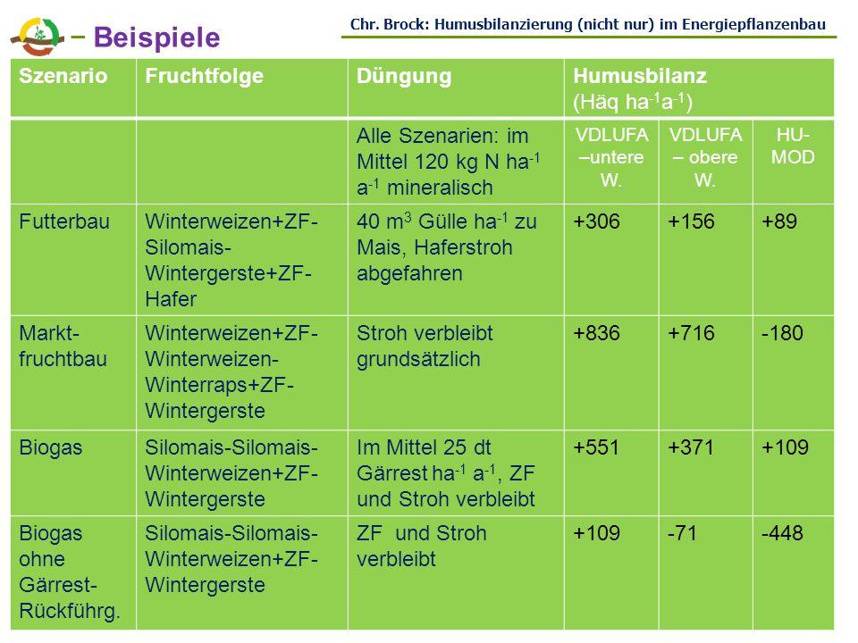 Beispiele Szenario Fruchtfolge Düngung Humusbilanz (Häq ha-1a-1)