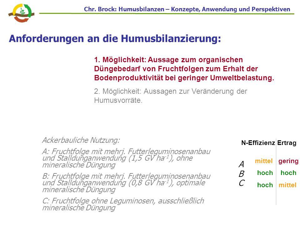 Anforderungen an die Humusbilanzierung: