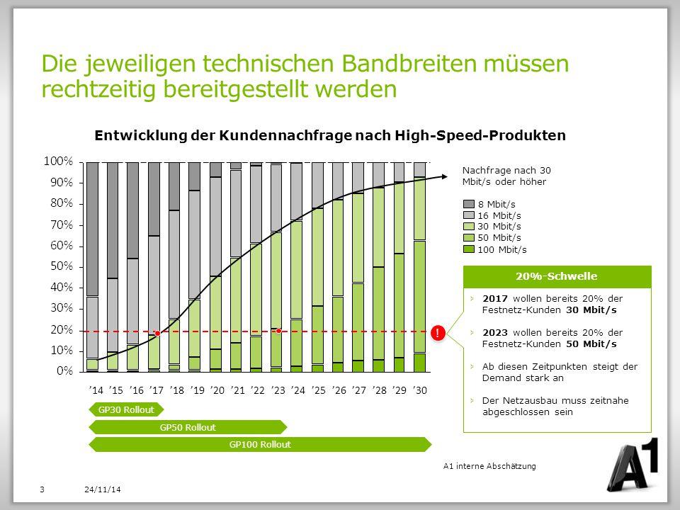Entwicklung der Kundennachfrage nach High-Speed-Produkten