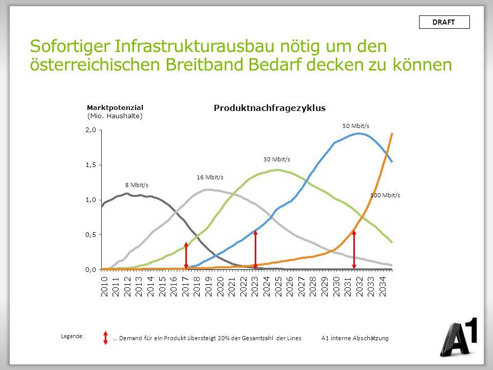 Produktnachfragezyklus
