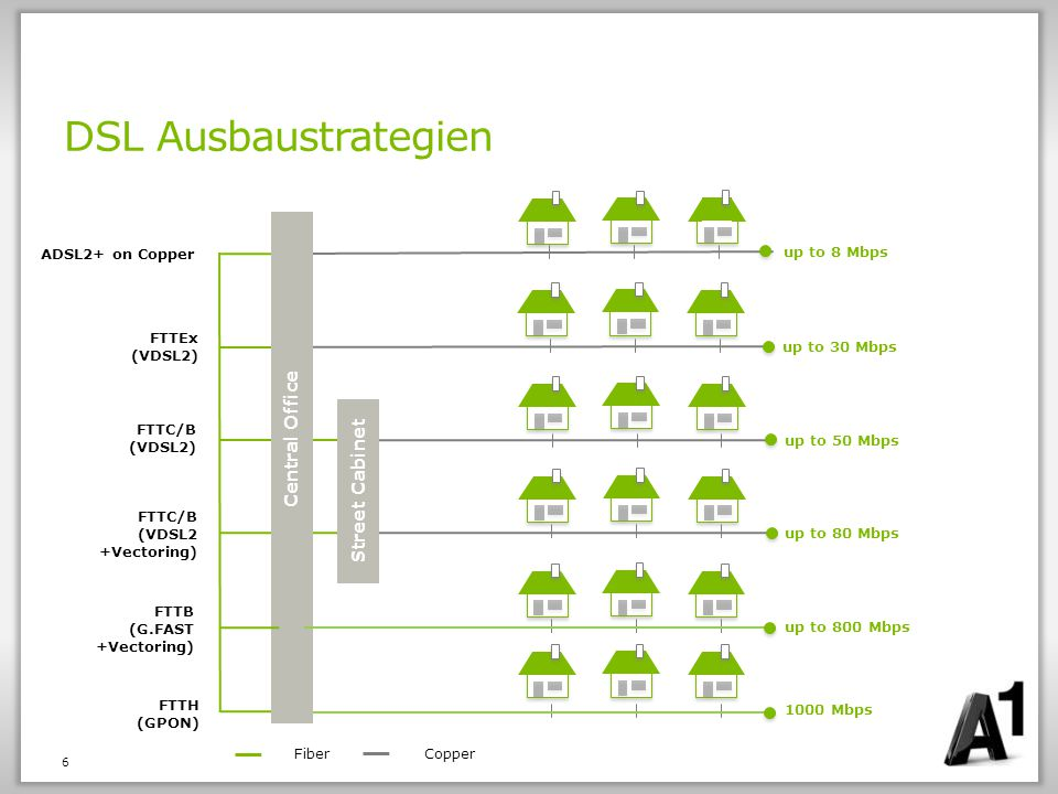 DSL Ausbaustrategien Central Office Street Cabinet up to 8 Mbps