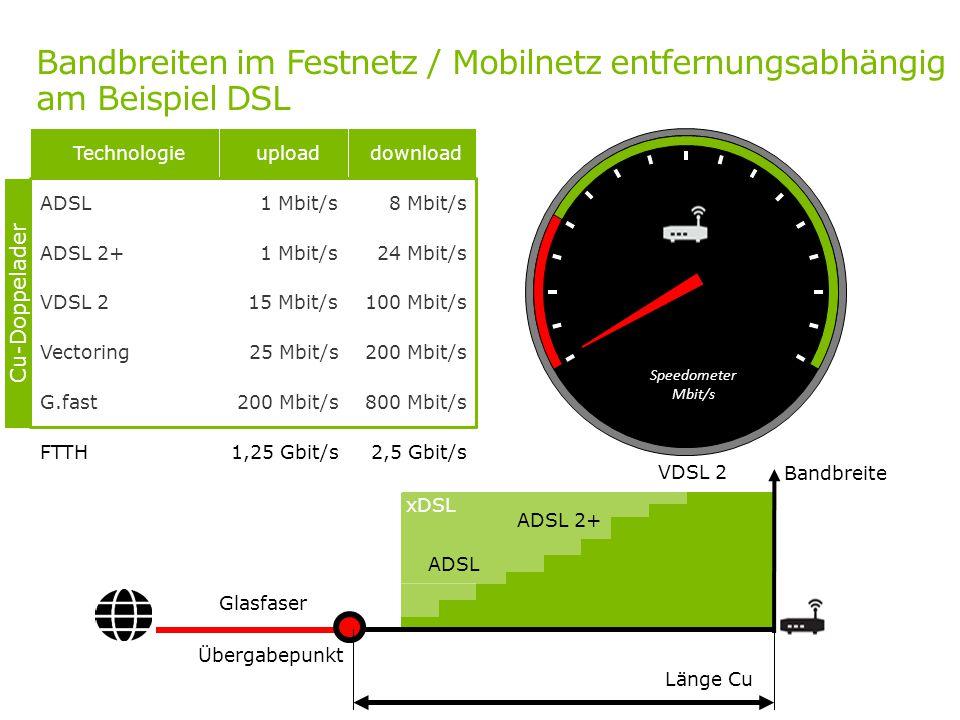 Bandbreiten im Festnetz / Mobilnetz entfernungsabhängig am Beispiel DSL