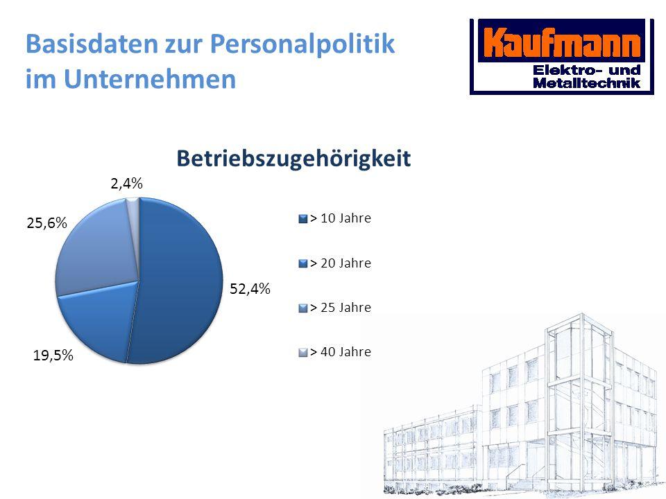 Basisdaten zur Personalpolitik im Unternehmen