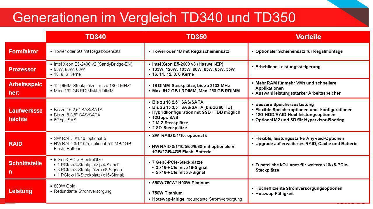 Generationen im Vergleich TD340 und TD350