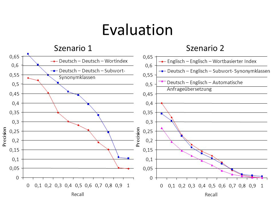 Evaluation Szenario 1 Szenario 2 0,65 0,65