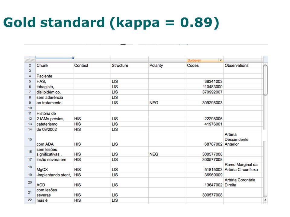 Gold standard (kappa = 0.89)