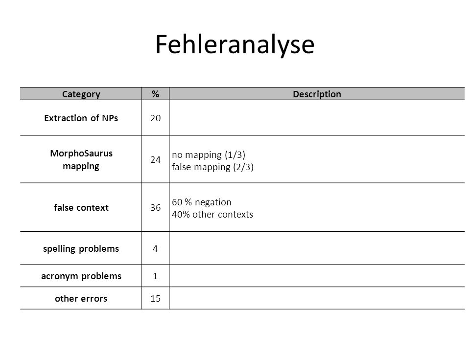 Fehleranalyse Category % Description Extraction of NPs 20