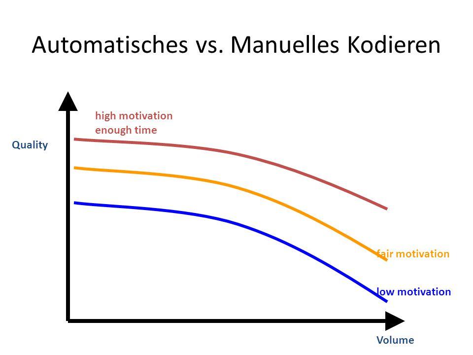 Automatisches vs. Manuelles Kodieren
