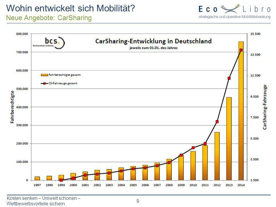 Wohin entwickelt sich Mobilität