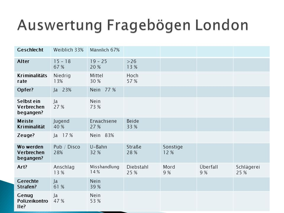 Auswertung Fragebögen London