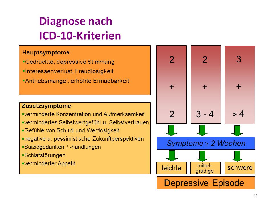 Diagnose nach ICD-10-Kriterien