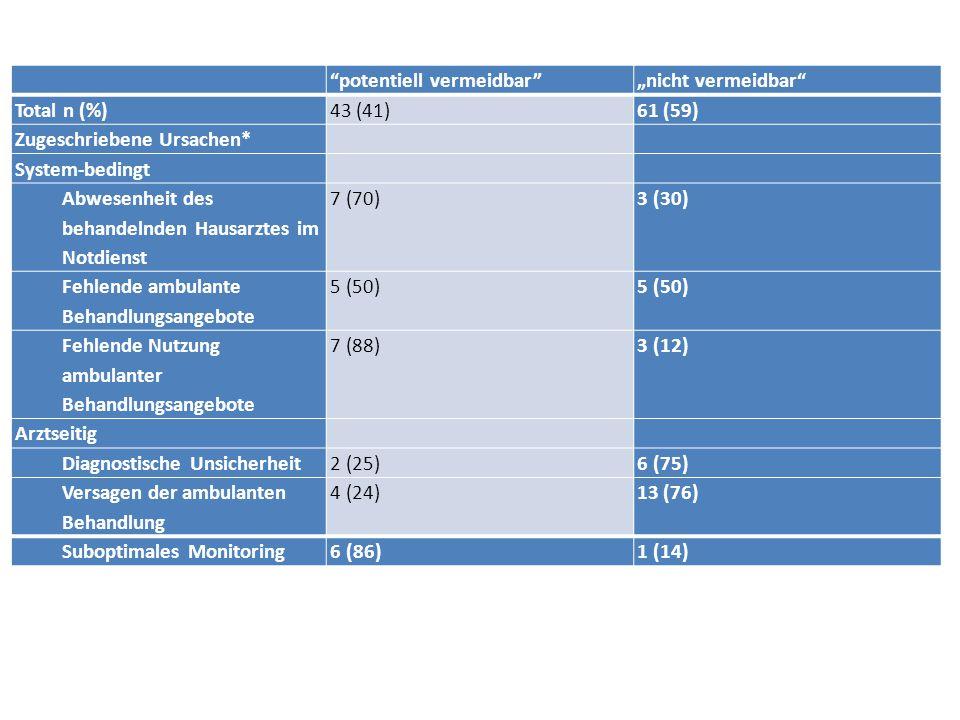 """potentiell vermeidbar """"nicht vermeidbar Total n (%) 43 (41) 61 (59) Zugeschriebene Ursachen*"""