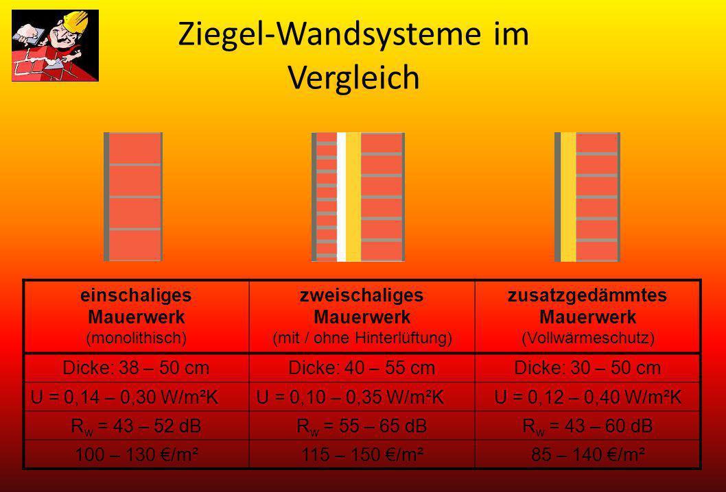 Ziegel-Wandsysteme im Vergleich