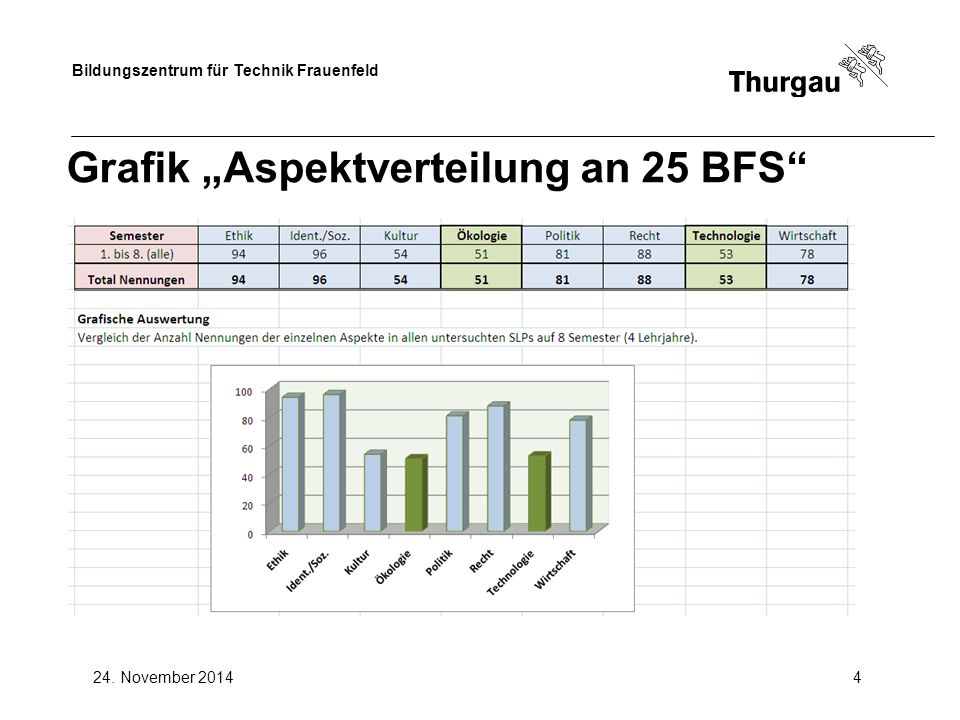 """Grafik """"Aspektverteilung an 25 BFS"""